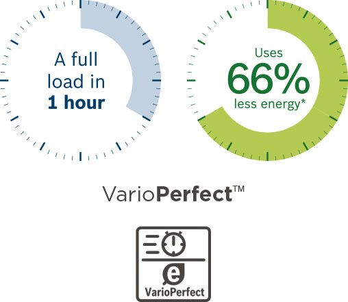 a full load in 1 hour uses 66% less energy